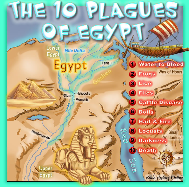 The Ten Plagues in the Land of Egypt in the Bible